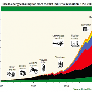 Rise-in-energy-consumption-since-indus-rev