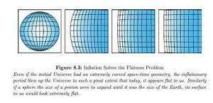 Inflation Hypothesis solves flatness problem