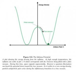 The Inflation Potential, Mexican Hat Diagram