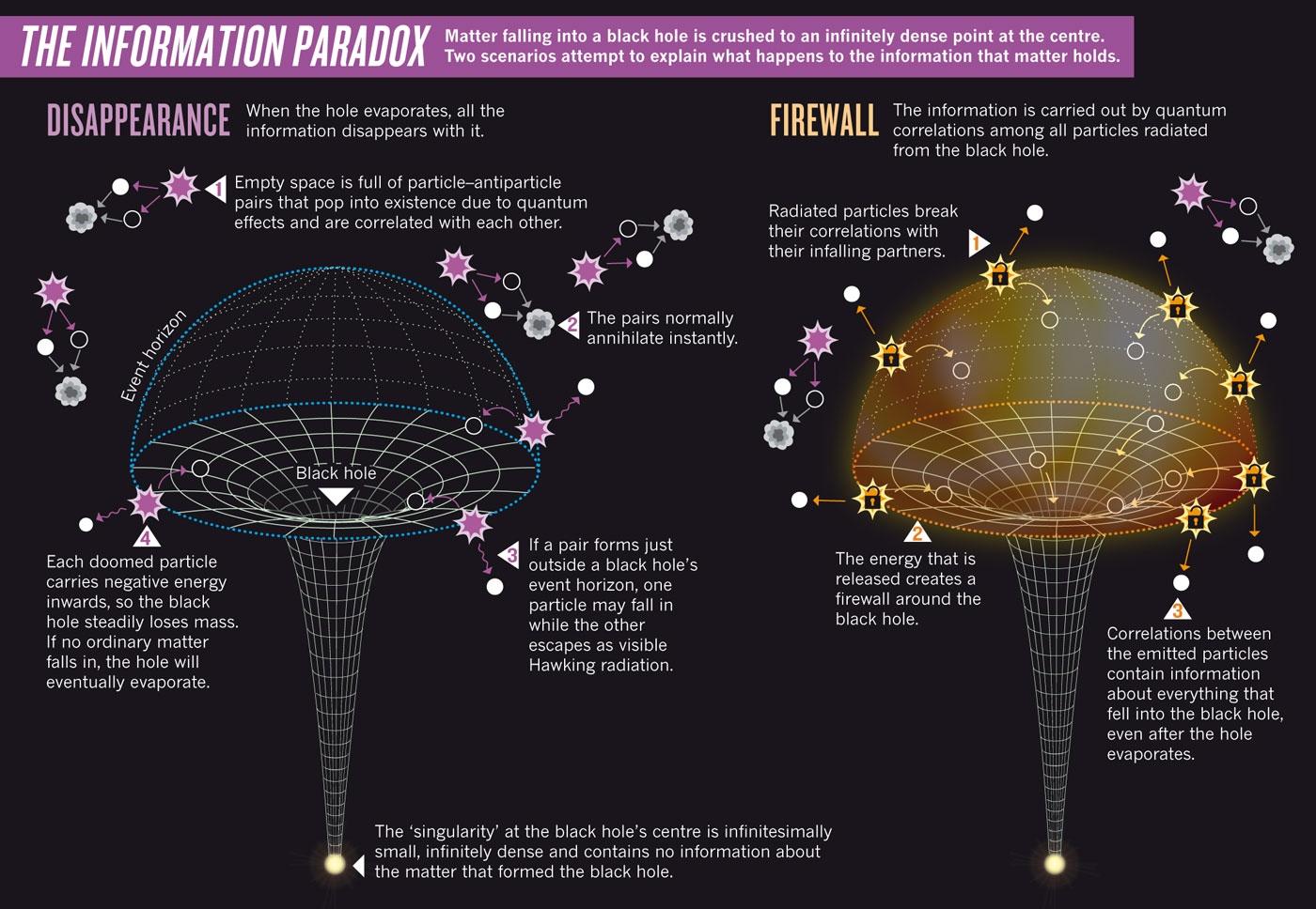 information paradox