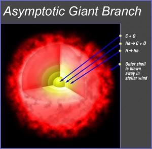 Asymptotic giant branch star.