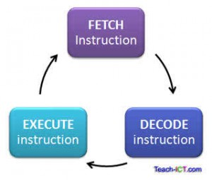 fetchdecodeexecute
