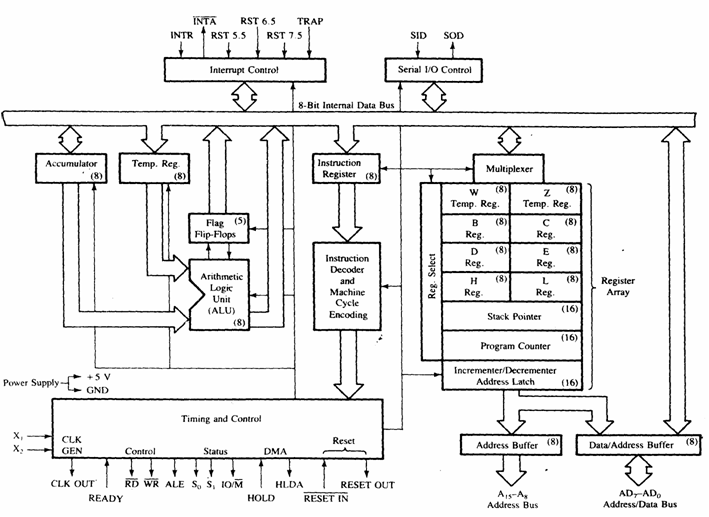 intel-8085-microprocessor-block-diagram