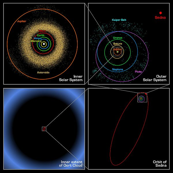 600px-Oort_cloud_Sedna_orbit