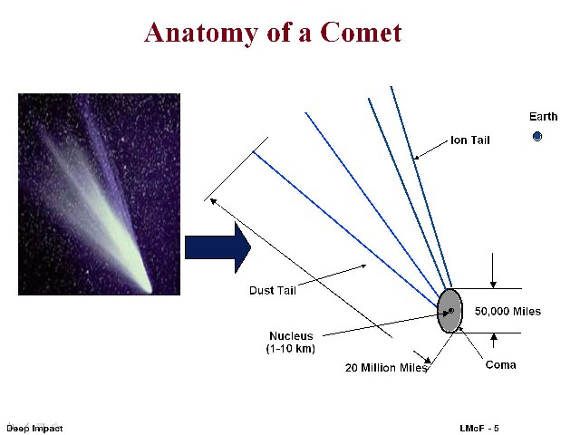Anatomy_of_a_comet