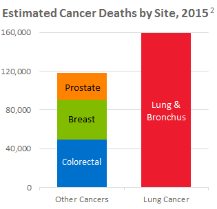 Cancer-Death-Leading-Causes