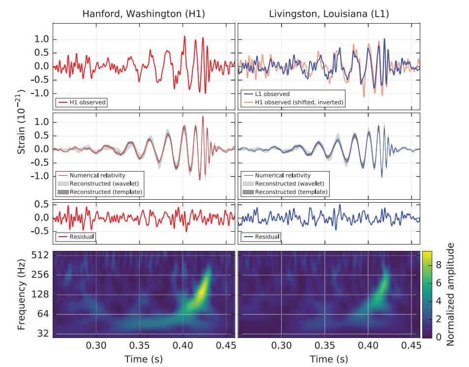 LIGO results