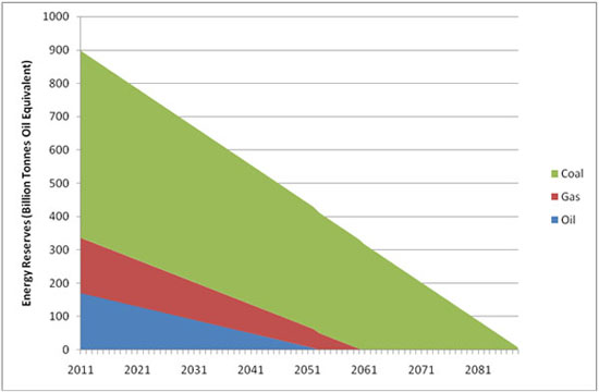 end-of-fossil-fuels-graph