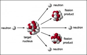 fission reaction