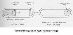 gun-type-mass-making